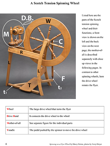 Spinning on a Flyer Wheel - Click Image to Close